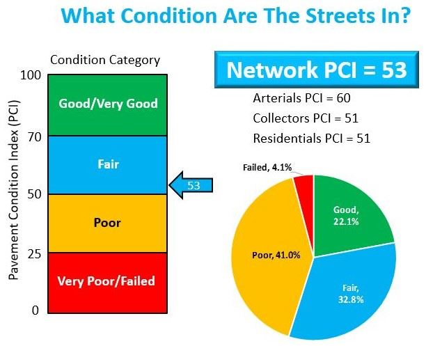 Network Pavement Condition Index (PCI) graph